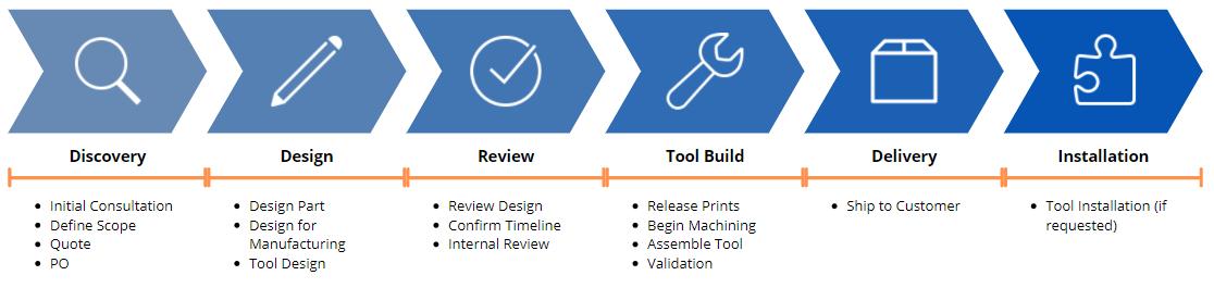 Tool Manufacturing Process